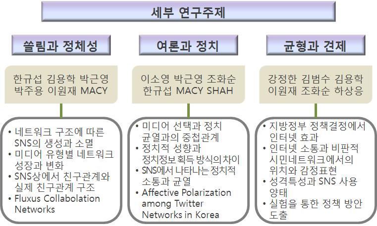 네트워크 연구단 현황
