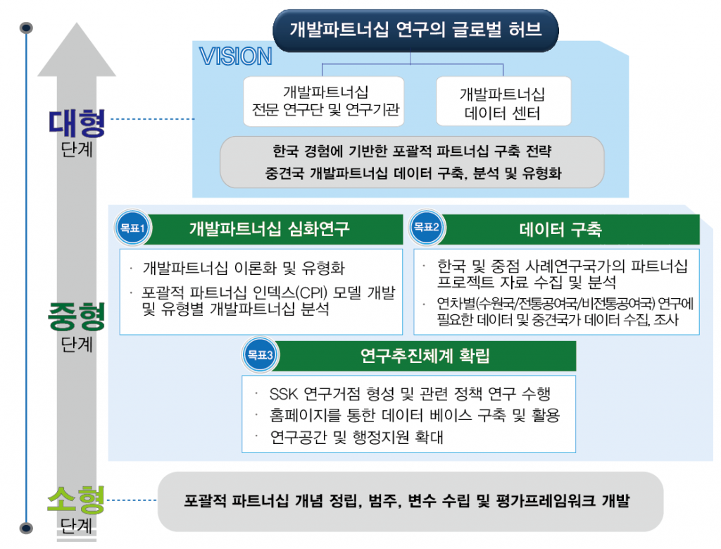 대한민국의 위상 변화와 국제협력 연구단 비전
