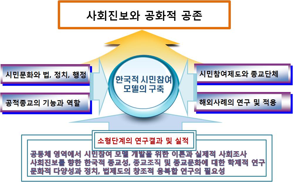 사회 진보 연구단 목적
