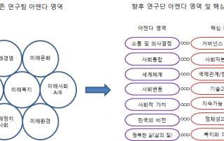 9. SSK-Networking Research Note 9호 중형 연구단 아젠다 분류 체계 및 재배치 ( 3)-(1) 아래)