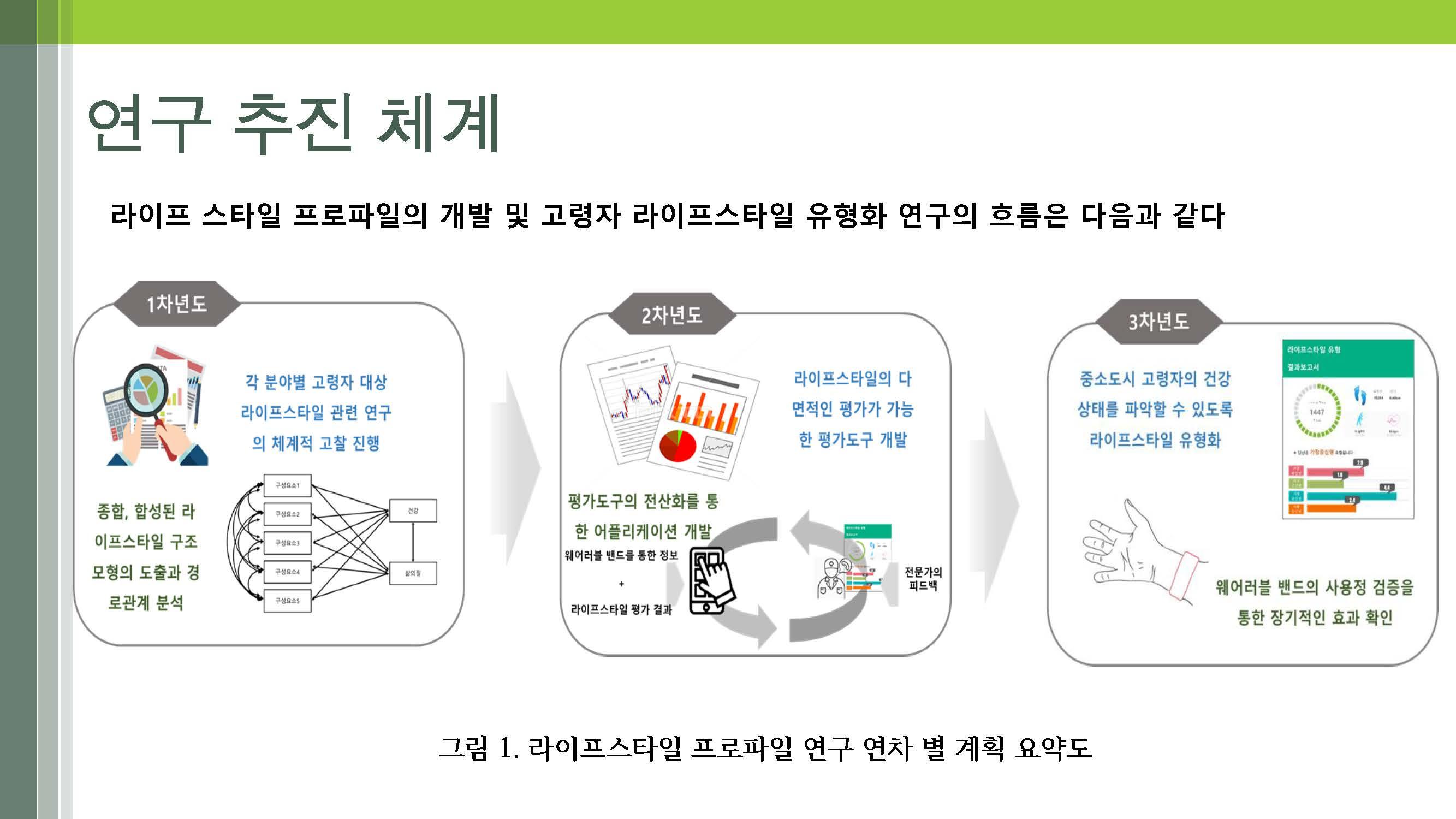 노인의 다면적 라이프스타일 개발(연세대-박지혁) (최종)_페이지_11