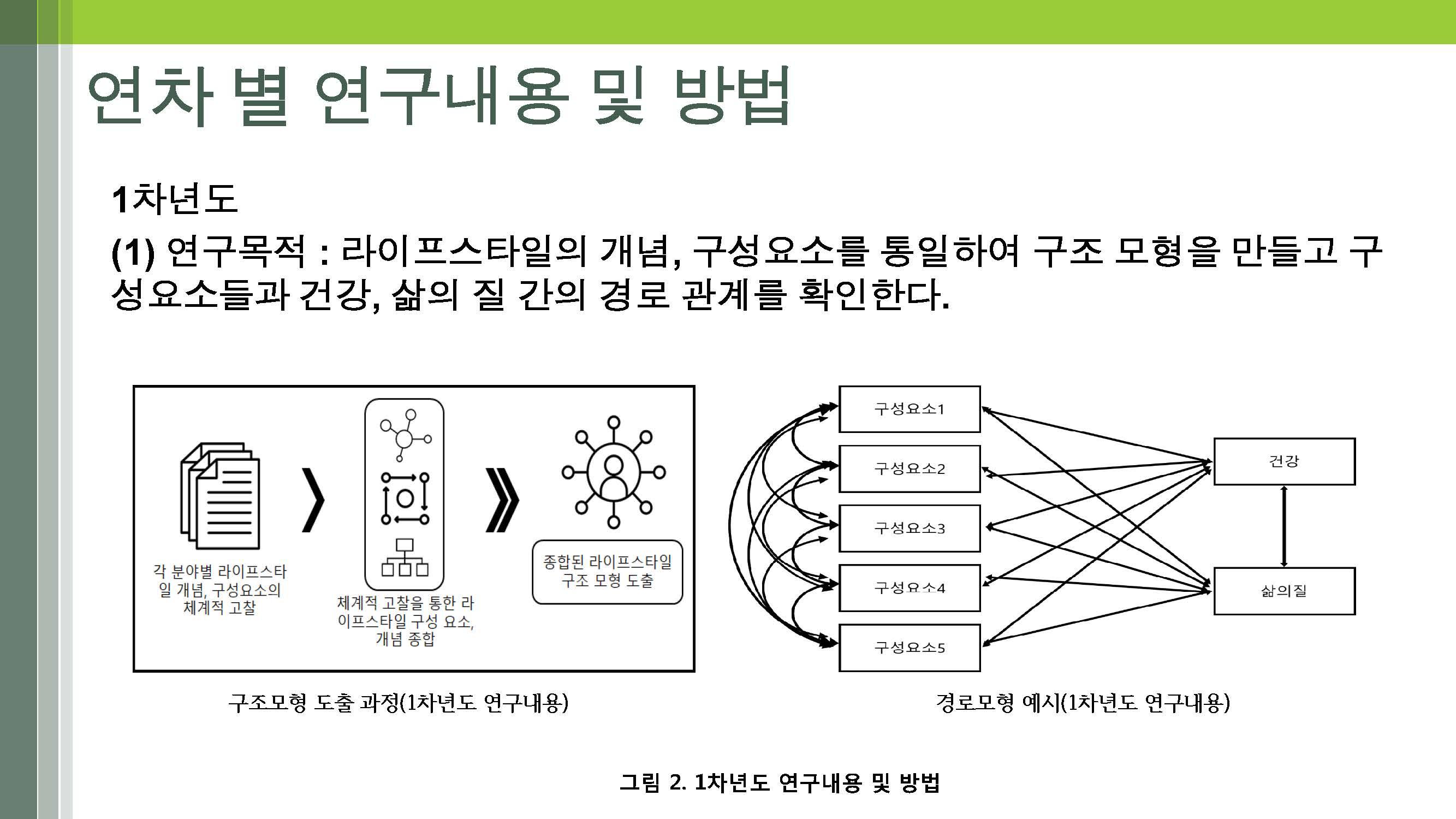 노인의 다면적 라이프스타일 개발(연세대-박지혁) (최종)_페이지_12