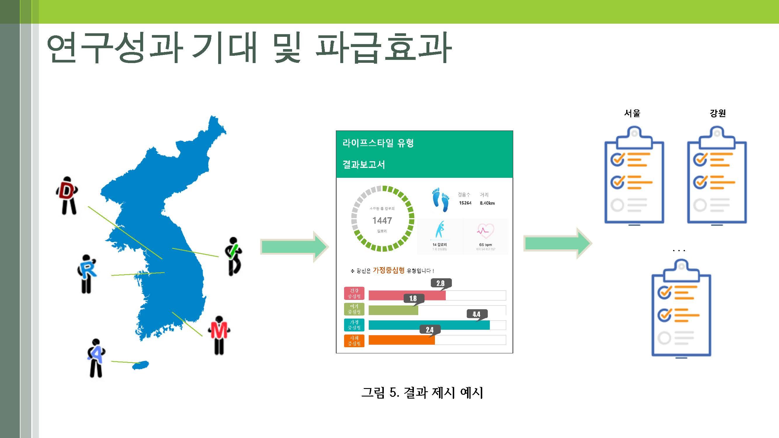 노인의 다면적 라이프스타일 개발(연세대-박지혁) (최종)_페이지_18