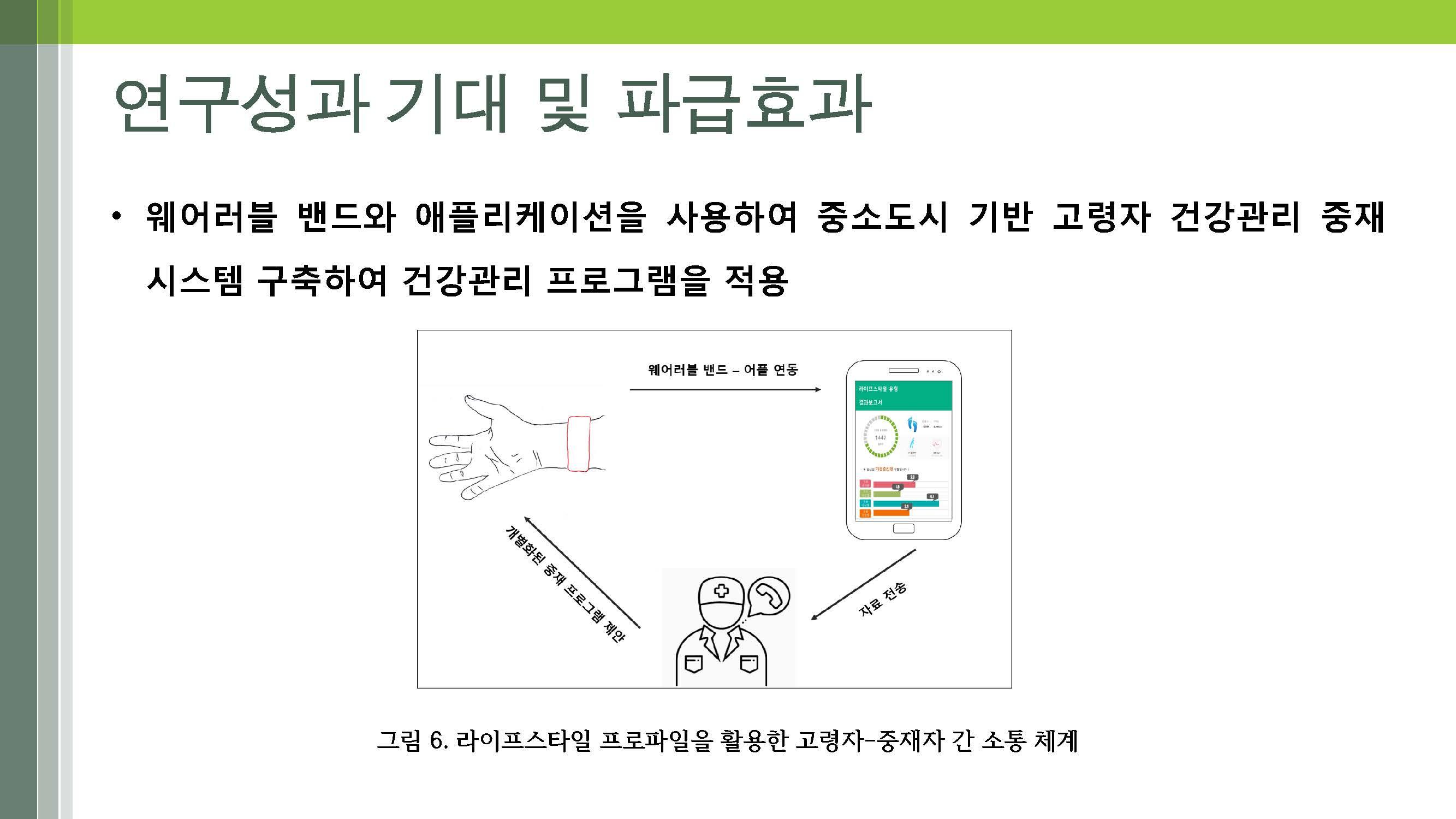 노인의 다면적 라이프스타일 개발(연세대-박지혁) (최종)_페이지_19