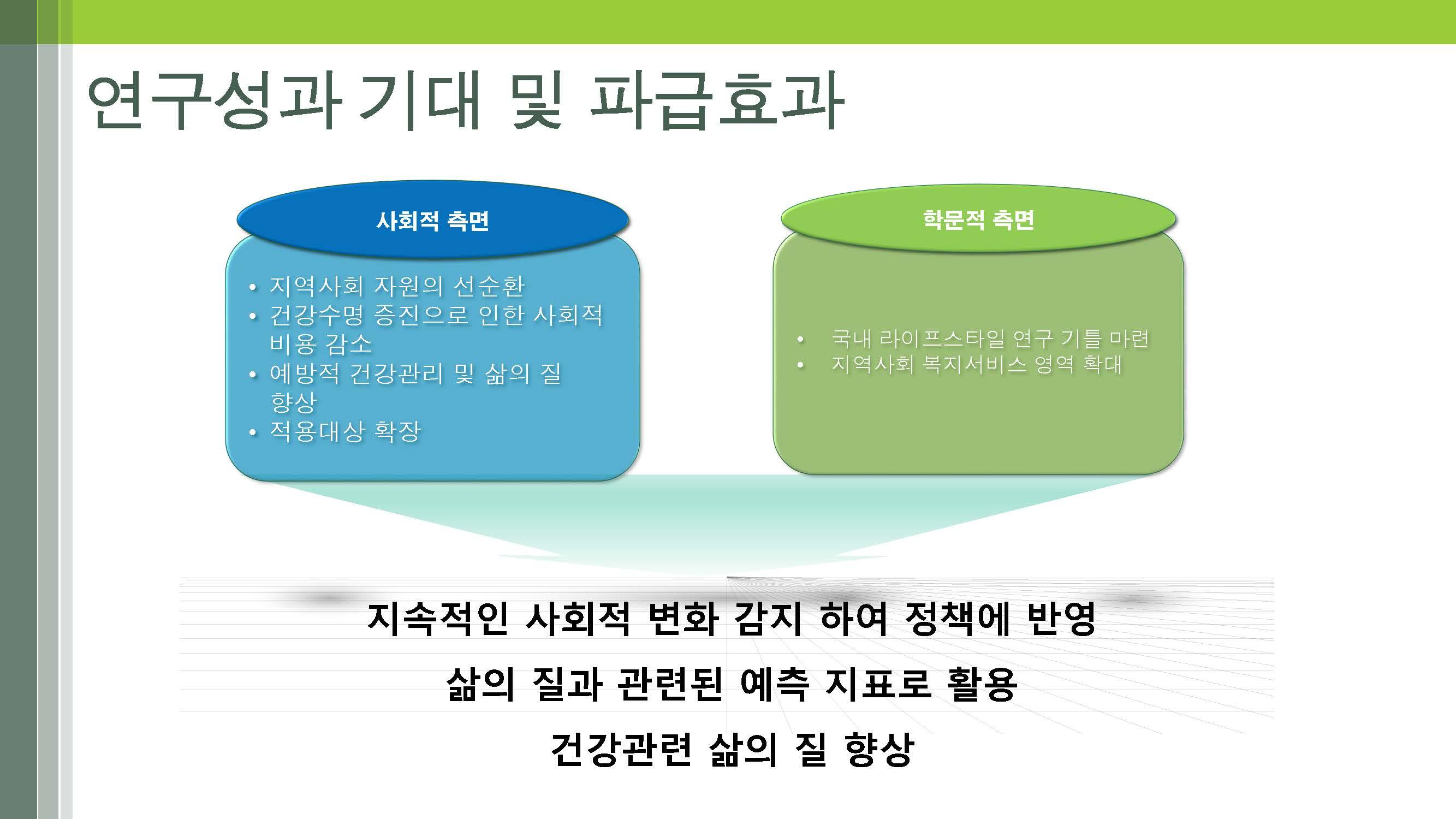 노인의 다면적 라이프스타일 개발(연세대-박지혁) (최종)_페이지_20
