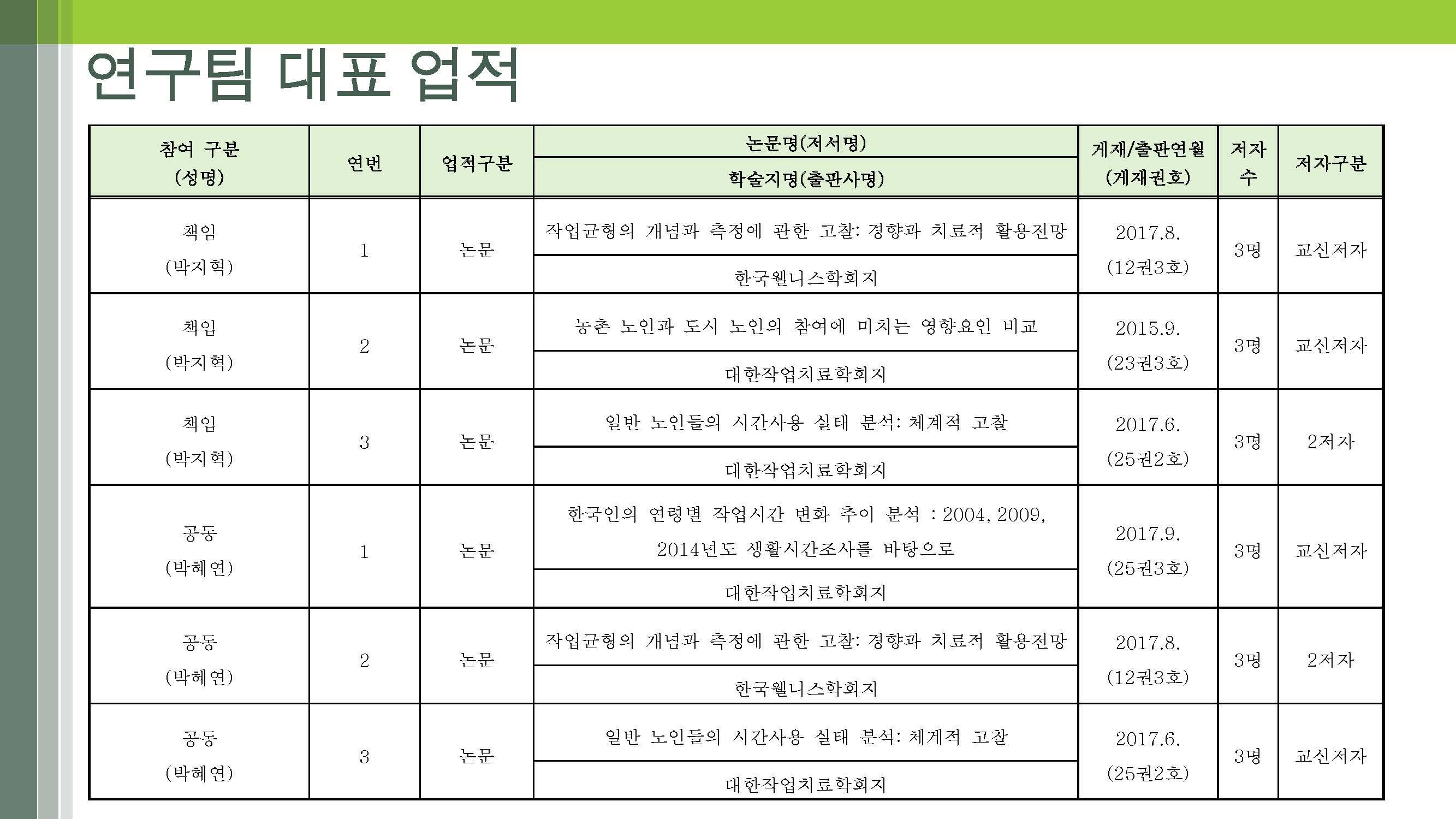 노인의 다면적 라이프스타일 개발(연세대-박지혁) (최종)_페이지_26